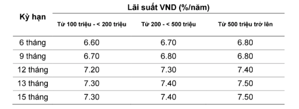 Lãi suất ngân hàng VietABank mới nhất